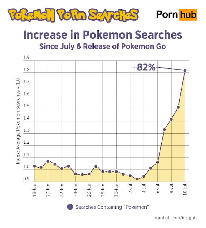 pornhub-busqueda-pokemon-go